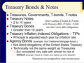 Chapter 09 - Slides 25-41 - Types of Bonds, Bonds Ratings and Quotes - Spring 2020